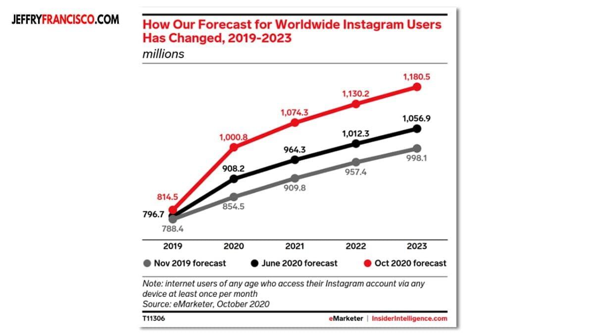 Data Pertumbuhan Instagram 2019 2023